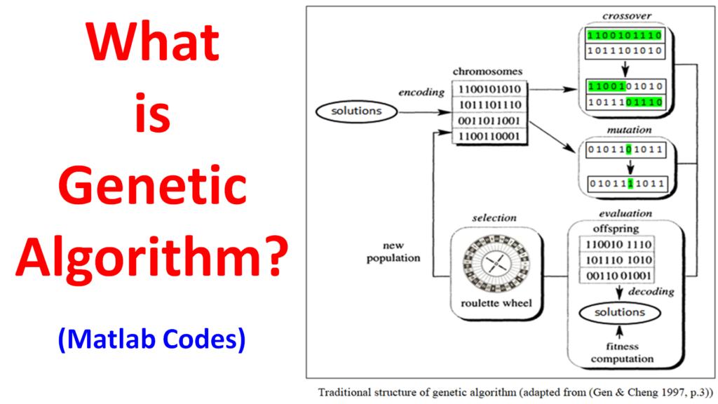 What is Genetic Algorithm?